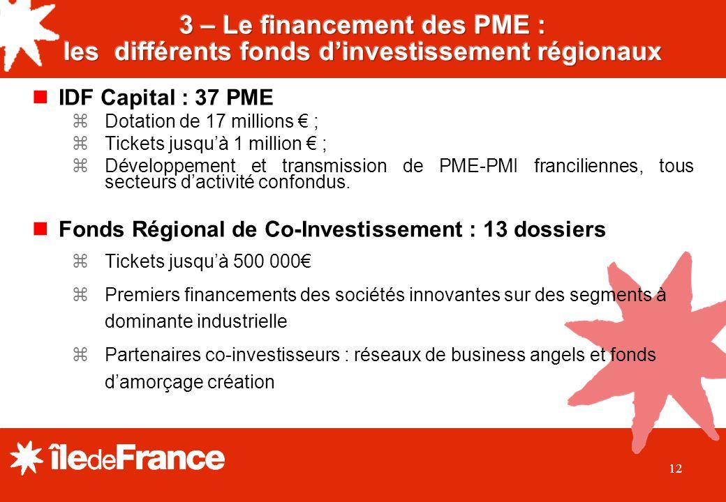 12 IDF Capital : 37 PME Dotation de 17 millions ; Tickets jusquà 1 million ; Développement et transmission de PME-PMI franciliennes, tous secteurs dactivité confondus.