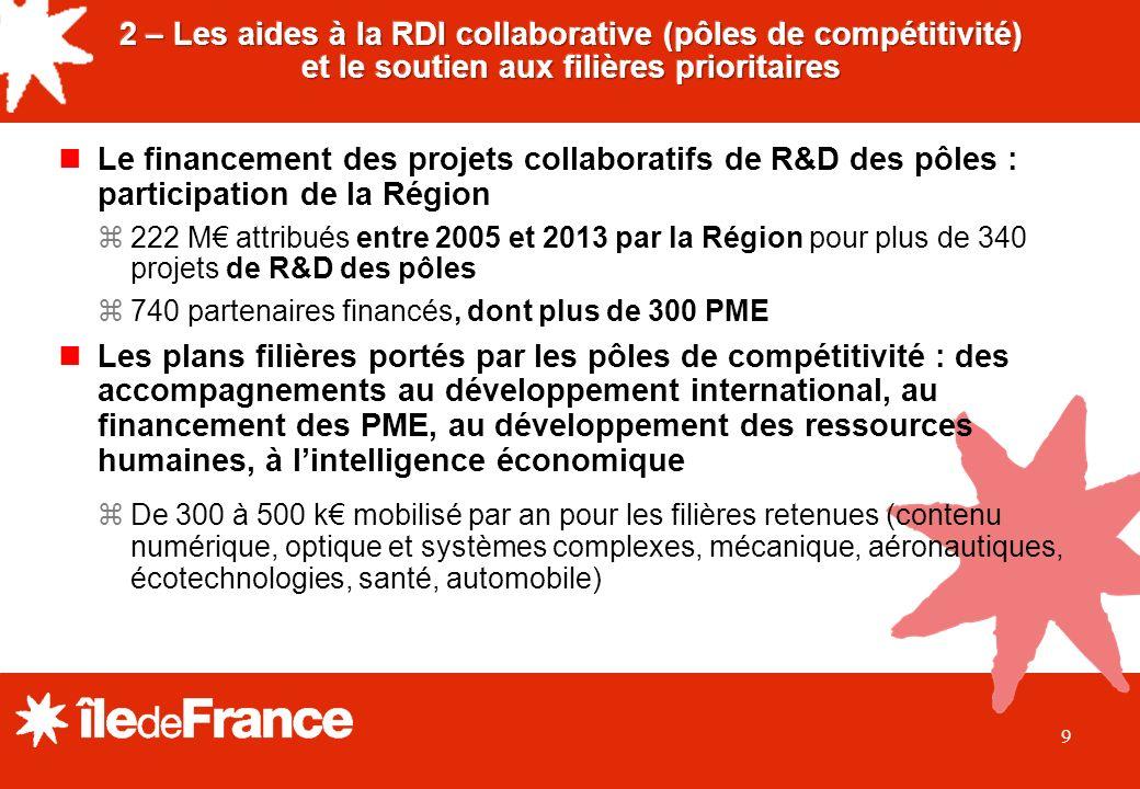 9 nLe financement des projets collaboratifs de R&D des pôles : participation de la Région z222 M attribués entre 2005 et 2013 par la Région pour plus de 340 projets de R&D des pôles z740 partenaires financés, dont plus de 300 PME nLes plans filières portés par les pôles de compétitivité : des accompagnements au développement international, au financement des PME, au développement des ressources humaines, à lintelligence économique zDe 300 à 500 k mobilisé par an pour les filières retenues (contenu numérique, optique et systèmes complexes, mécanique, aéronautiques, écotechnologies, santé, automobile)