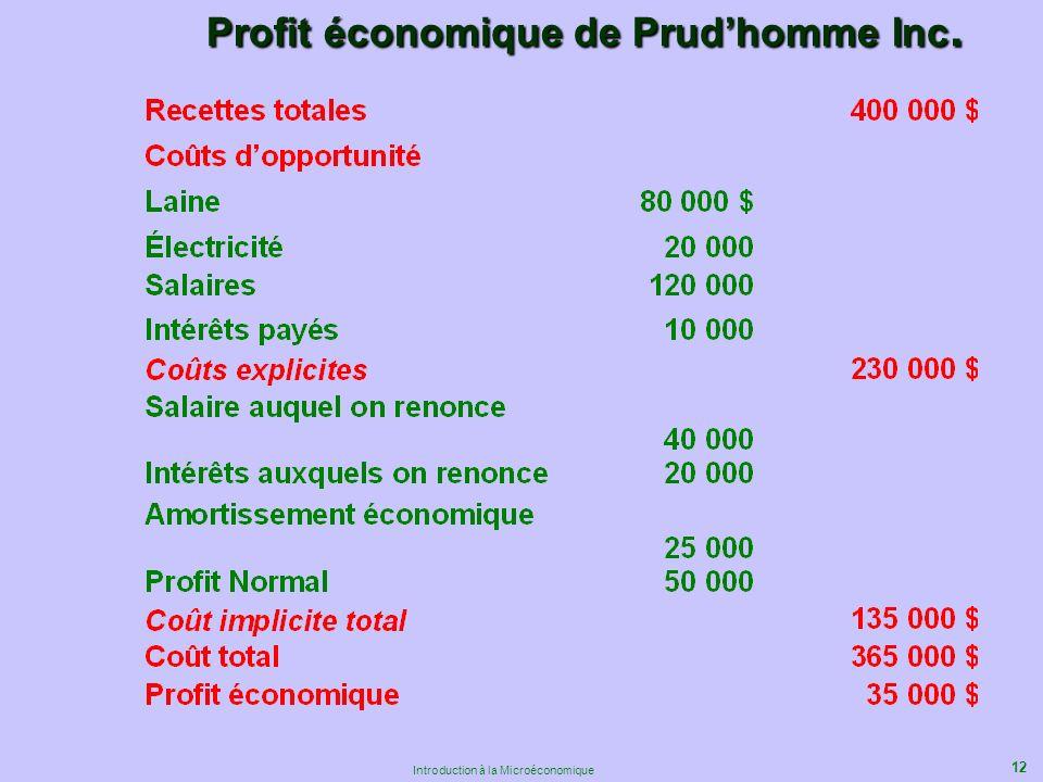 12 Introduction à la Microéconomique Profit économique de Prudhomme Inc.