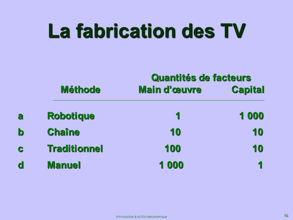 16 Introduction à la Microéconomique Quantités de facteurs Quantités de facteurs Méthode Main dœuvre Capital Méthode Main dœuvre Capital aRobotique 1 1 000 bChaîne 10 10 cTraditionnel 100 10 dManuel 1 000 1 La fabrication des TV