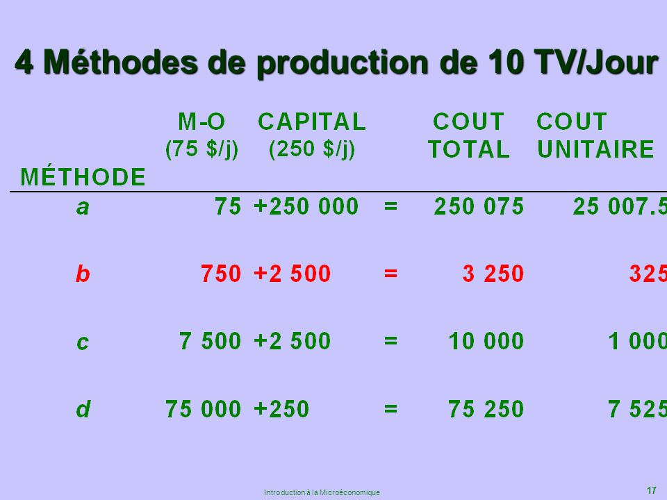 17 Introduction à la Microéconomique 4 Méthodes de production de 10 TV/Jour