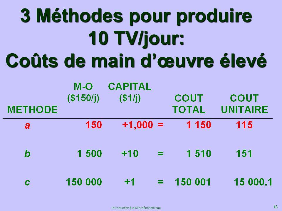 18 Introduction à la Microéconomique 3 Méthodes pour produire 10 TV/jour: Coûts de main dœuvre élevé