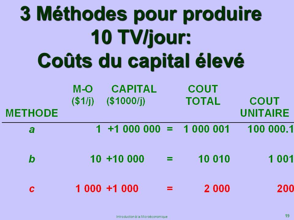 19 Introduction à la Microéconomique 3 Méthodes pour produire 10 TV/jour: Coûts du capital élevé