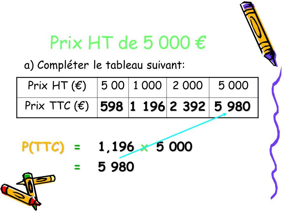 Prix HT de 5 000 a) Compléter le tableau suivant: Prix HT ()5 001 0002 0005 000 Prix TTC () P(TTC)= 5 000 1,196 x = 5 980 598 1 196 2 392 5 980