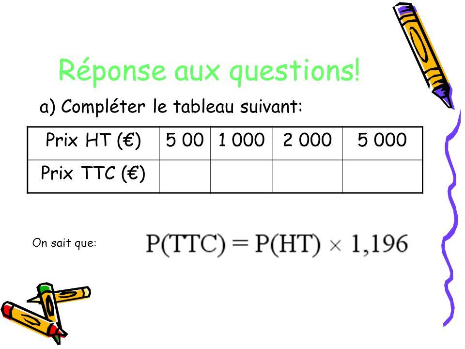 Réponse aux questions! a) Compléter le tableau suivant: Prix HT ()5 001 0002 0005 000 Prix TTC () On sait que: