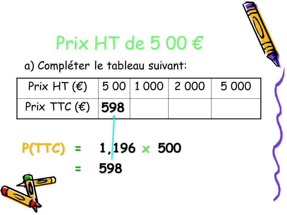 Prix HT de 5 00 a) Compléter le tableau suivant: Prix HT ()5 001 0002 0005 000 Prix TTC () P(TTC)=500 1,196 x = 598 598