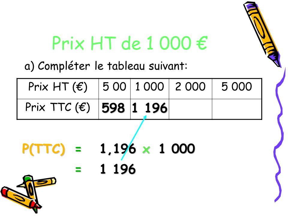 Prix HT de 1 000 a) Compléter le tableau suivant: Prix HT ()5 001 0002 0005 000 Prix TTC () P(TTC)= 1 000 1,196 x = 1 196 598