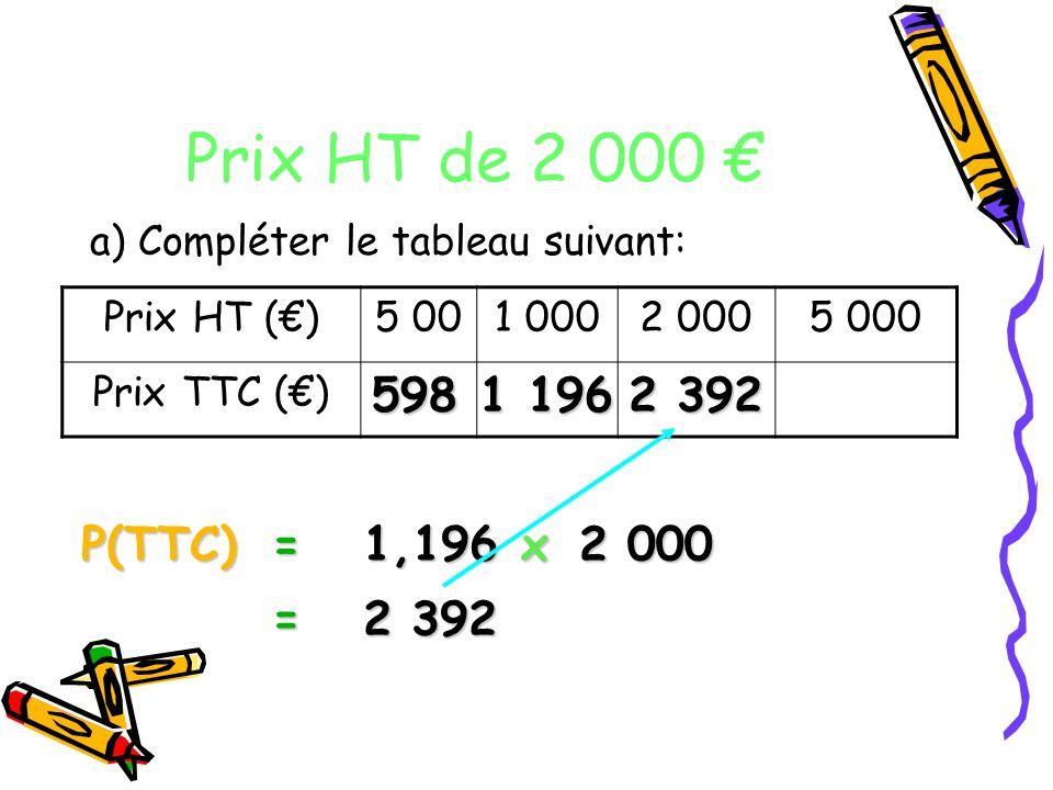 Prix HT de 2 000 a) Compléter le tableau suivant: Prix HT ()5 001 0002 0005 000 Prix TTC () P(TTC)= 2 000 1,196 x = 2 392 598 1 196 2 392