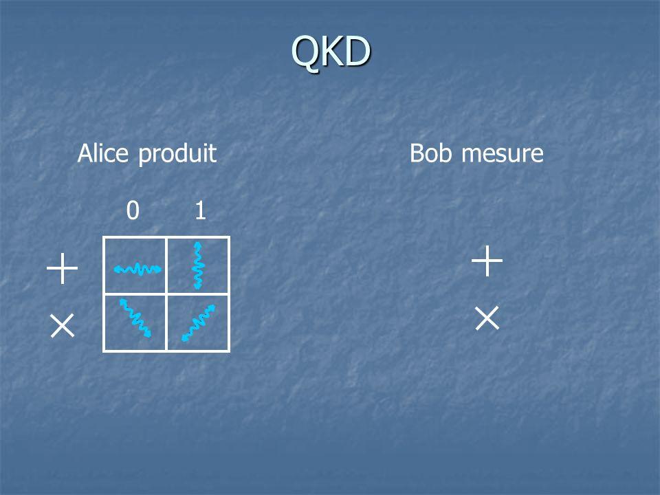 QKD 01 Alice produitBob mesure