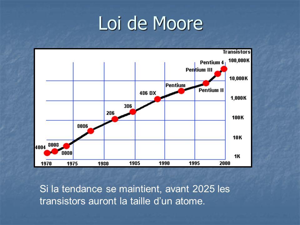 Loi de Moore Si la tendance se maintient, avant 2025 les transistors auront la taille dun atome.
