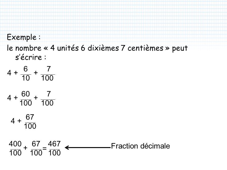 Exemple : le nombre « 4 unités 6 dixièmes 7 centièmes » peut sécrire : 60 100 4 7 ++ 67 100 4+ = 67 100 400 100 + 467 100 Fraction décimale 6 10 4 7 100 ++