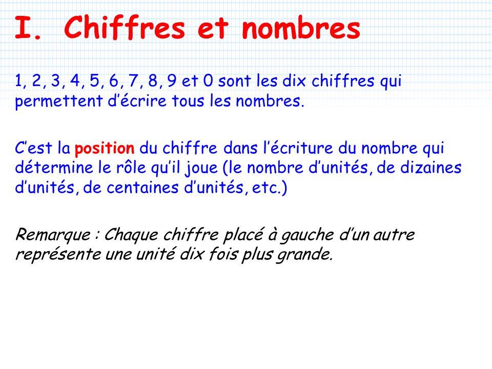 I.Chiffres et nombres 1, 2, 3, 4, 5, 6, 7, 8, 9 et 0 sont les dix chiffres qui permettent décrire tous les nombres. Cest la position du chiffre dans l