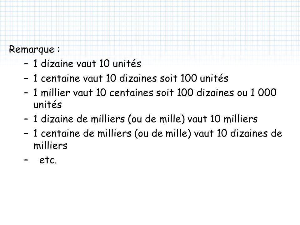 Remarque : –1 dizaine vaut 10 unités –1 centaine vaut 10 dizaines soit 100 unités –1 millier vaut 10 centaines soit 100 dizaines ou 1 000 unités –1 di