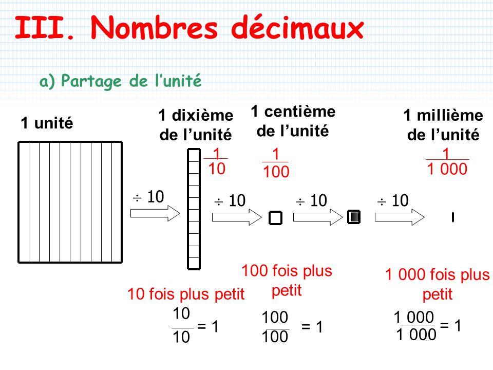 III. Nombres décimaux a) Partage de lunité 1 unité 1 dixième de lunité 1 centième de lunité 1 millième de lunité 10 fois plus petit 100 fois plus peti