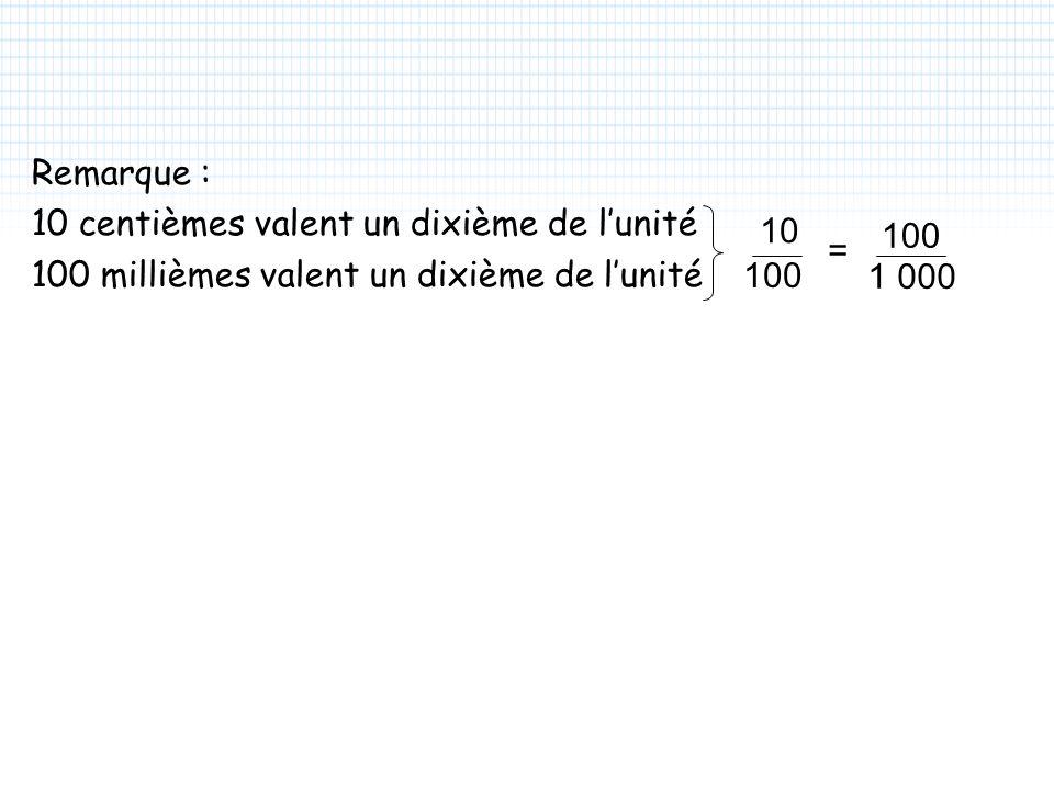 Remarque : 10 centièmes valent un dixième de lunité 100 millièmes valent un dixième de lunité 10 100 1 000 100 =