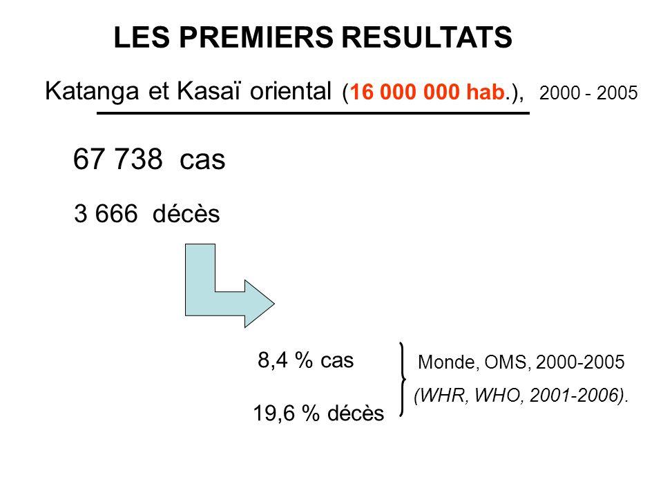 8,4 % cas 19,6 % décès Katanga et Kasaï oriental (16 000 000 hab.), 2000 - 2005 67 738 cas 3 666 décès Monde, OMS, 2000-2005 (WHR, WHO, 2001-2006). LE