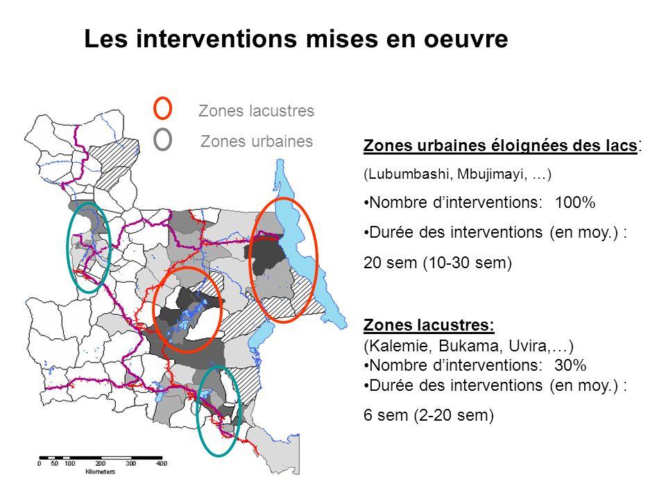 Zones urbaines éloignées des lacs : (Lubumbashi, Mbujimayi, …) Nombre dinterventions: 100% Durée des interventions (en moy.) : 20 sem (10-30 sem) Zone