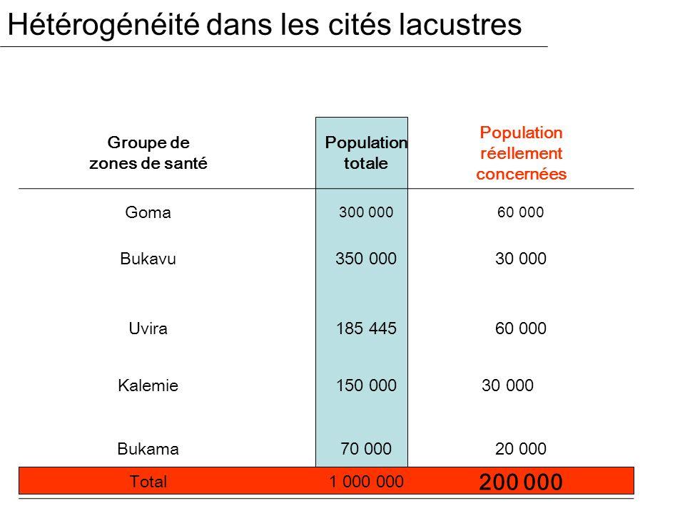 Hétérogénéité dans les cités lacustres Groupe de zones de santé Population totale Population réellement concernées Goma 300 000 60 000 Bukavu350 00030