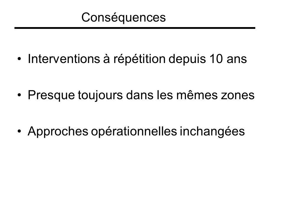 Interventions à répétition depuis 10 ans Presque toujours dans les mêmes zones Approches opérationnelles inchangées Conséquences
