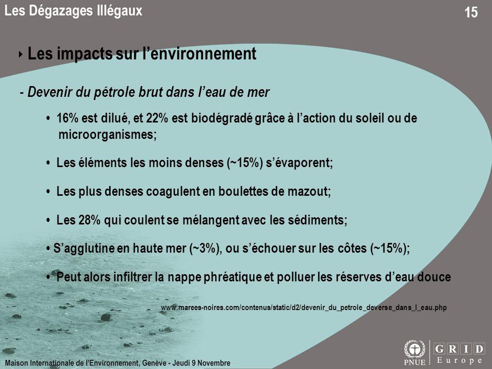 15 Les impacts sur lenvironnement - Devenir du pétrole brut dans leau de mer 16% est dilué, et 22% est biodégradé grâce à laction du soleil ou de micr