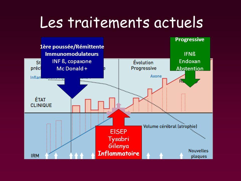 Les traitements actuels 1ère poussée/Rémittente Immunomodulateurs INF ß, copaxone Mc Donald + ElSEP Tysabri Gilenya Inflammatoire Progressive IFNß End