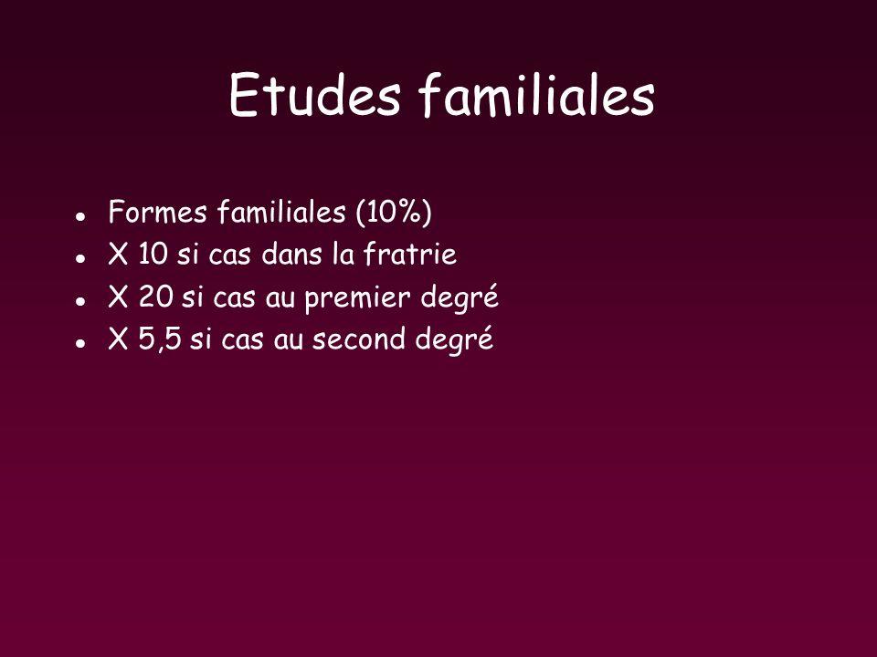 Etudes familiales l Formes familiales (10%) l X 10 si cas dans la fratrie l X 20 si cas au premier degré l X 5,5 si cas au second degré