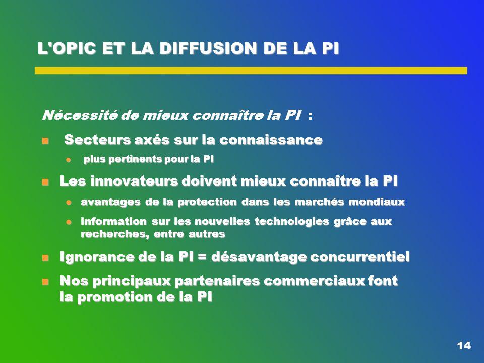 13 NOTRE ORGANISATION L'Office de la propriété intellectuelle du Canada (OPIC) n Organisme de service spécial, fonds renouvelable n Élément d'Industri