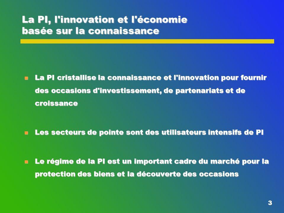 3 La PI, l innovation et l économie basée sur la connaissance n La PI cristallise la connaissance et l innovation pour fournir des occasions d investissement, de partenariats et de croissance n Les secteurs de pointe sont des utilisateurs intensifs de PI n Le régime de la PI est un important cadre du marché pour la protection des biens et la découverte des occasions