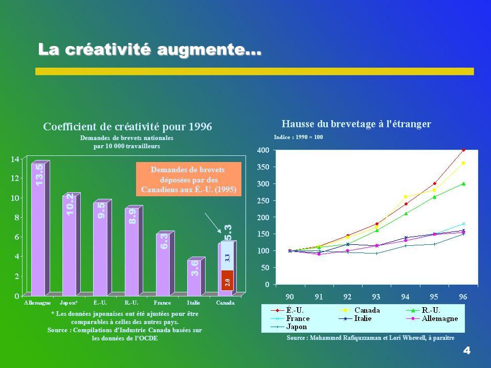 4 La créativité augmente...2.0 3.3 Demandes de brevets déposées par des Canadiens aux É.-U.