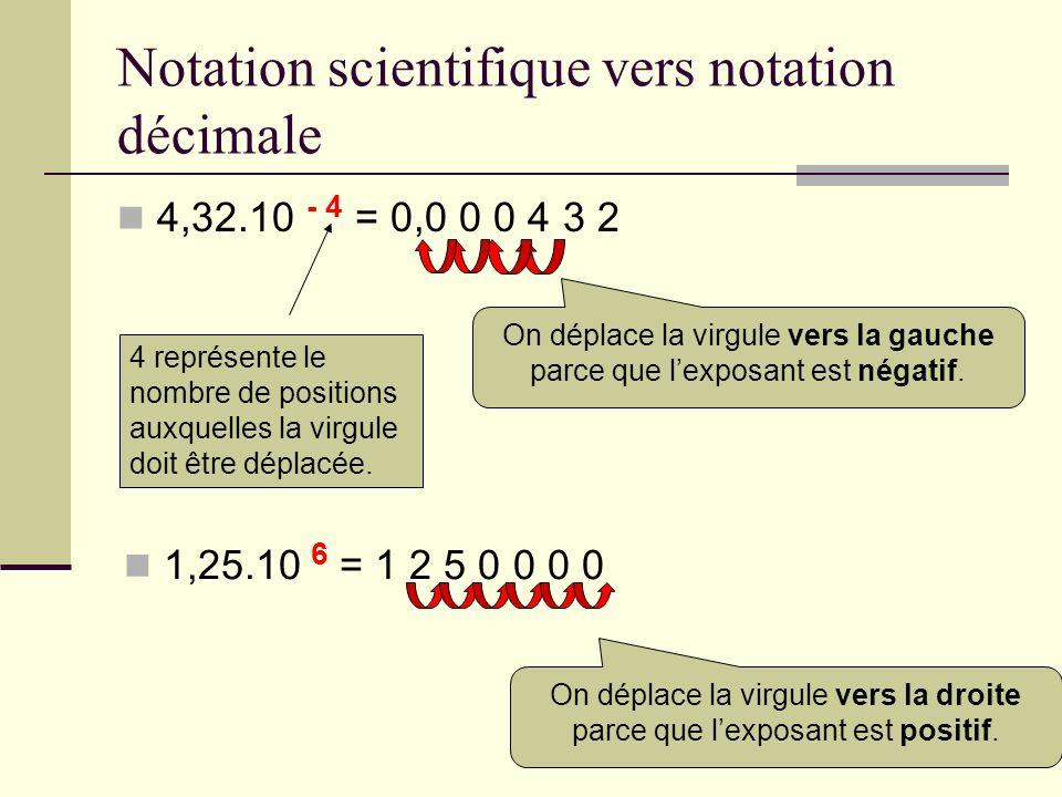 Notation scientifique vers notation décimale 4,32.10 - 4 = 0,0 0 0 4 3 2 On déplace la virgule vers la gauche parce que lexposant est négatif. 4 repré