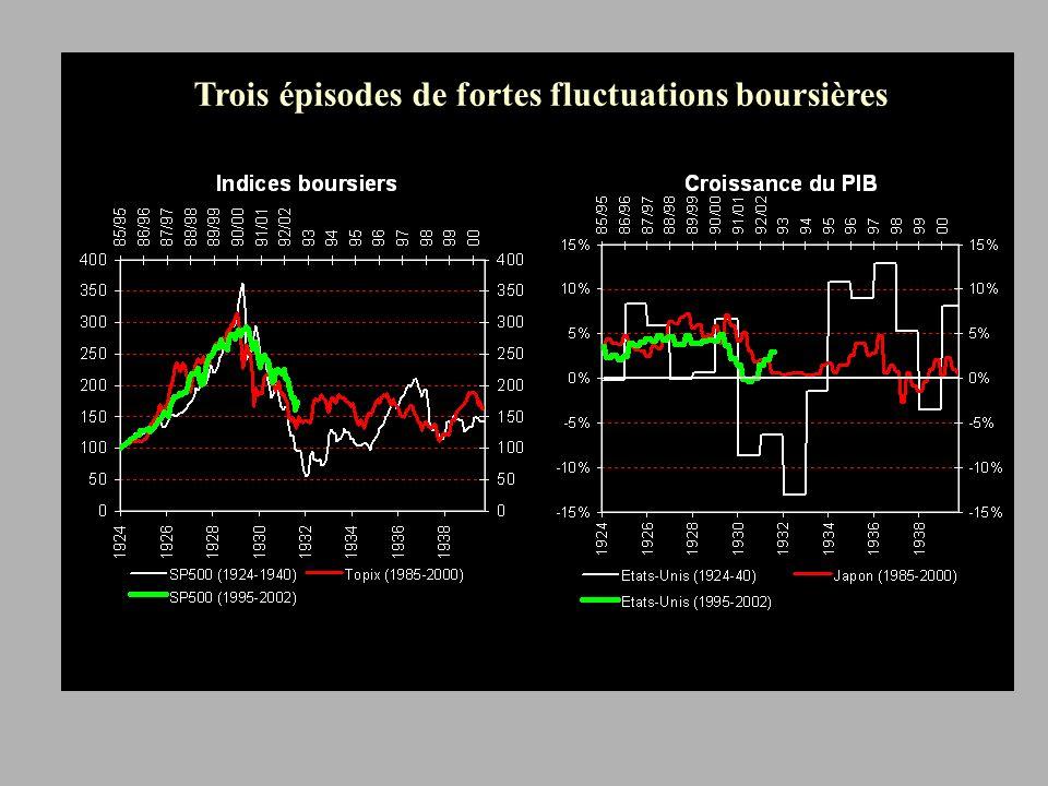 Trois épisodes de fortes fluctuations boursières