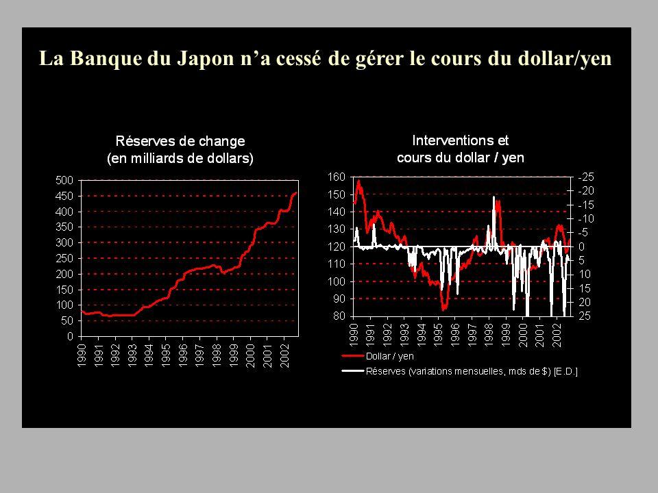La Banque du Japon na cessé de gérer le cours du dollar/yen
