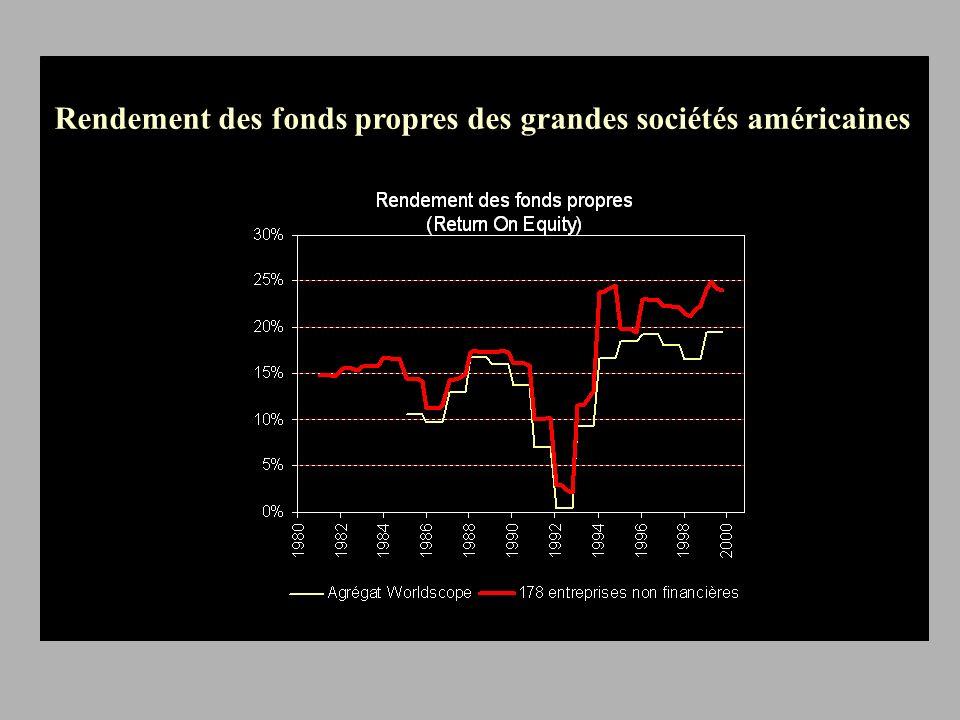 Rendement des fonds propres des grandes sociétés américaines