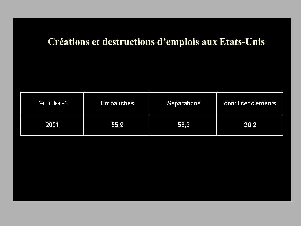 Créations et destructions demplois aux Etats-Unis