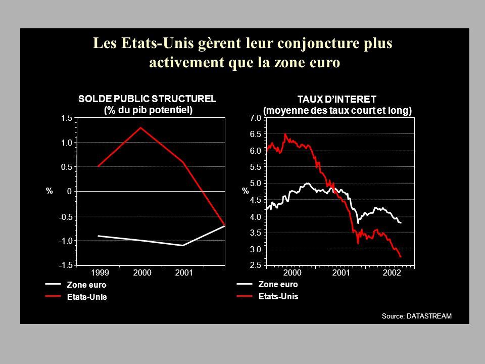 Les Etats-Unis gèrent leur conjoncture plus activement que la zone euro