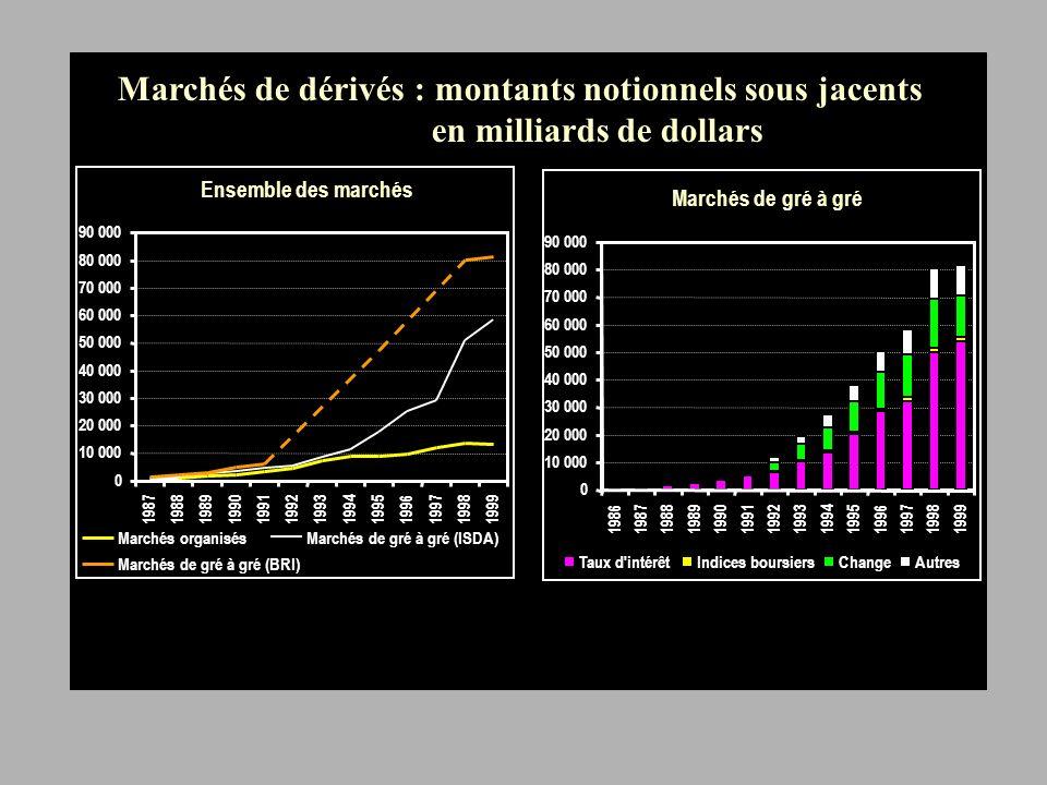 Flux de capitaux et déséquilibre courant (en % du PIB mondial) 0 1 2 3 4 5 6 7 8 9 10 19701974197819821986199019941998 Flux bruts de capitaux Déséquilibre courant mondial %