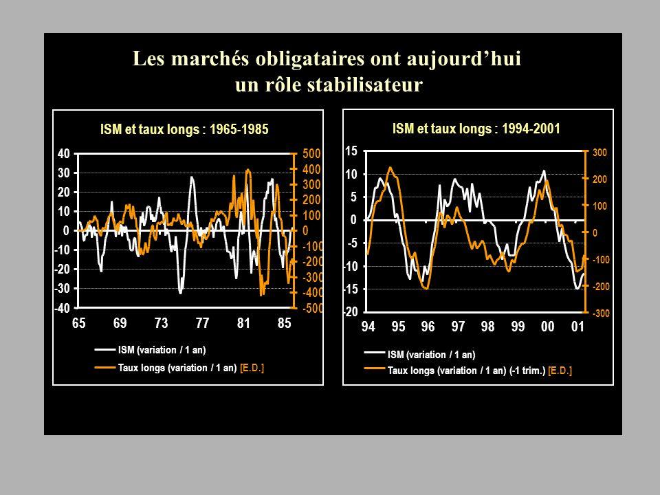 ISM et taux longs : 1965-1985 -40 -30 -20 -10 0 10 20 30 40 656973778185 -500 -400 -300 -200 -100 0 100 200 300 400 500 ISM (variation / 1 an) Taux longs (variation / 1 an) [E.D.] ISM et taux longs : 1994-2001 -20 -15 -10 -5 0 5 10 15 9495969798990001 -300 -200 -100 0 100 200 300 ISM (variation / 1 an) Taux longs (variation / 1 an) (-1 trim.) [E.D.] Les marchés obligataires ont aujourdhui un rôle stabilisateur