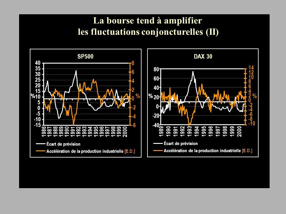 -20 -15 -10 -5 0 5 10 1986198719881989199019911992199319941995199619971998199920002001 40 45 50 55 60 65 Révisions des profits du SP500 sur 6 mois Enquête de conjoncture ISM [E.D.] % La bourse tend à amplifier les fluctuations conjoncturelles (III)