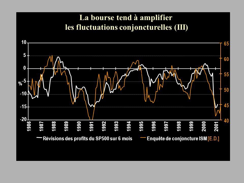 Croissance observée des profits sur les 5 dernières années et prévisions à 5 ans pour les sociétés du SP500 La bourse tend à amplifier les fluctuations conjoncturelles (IV)