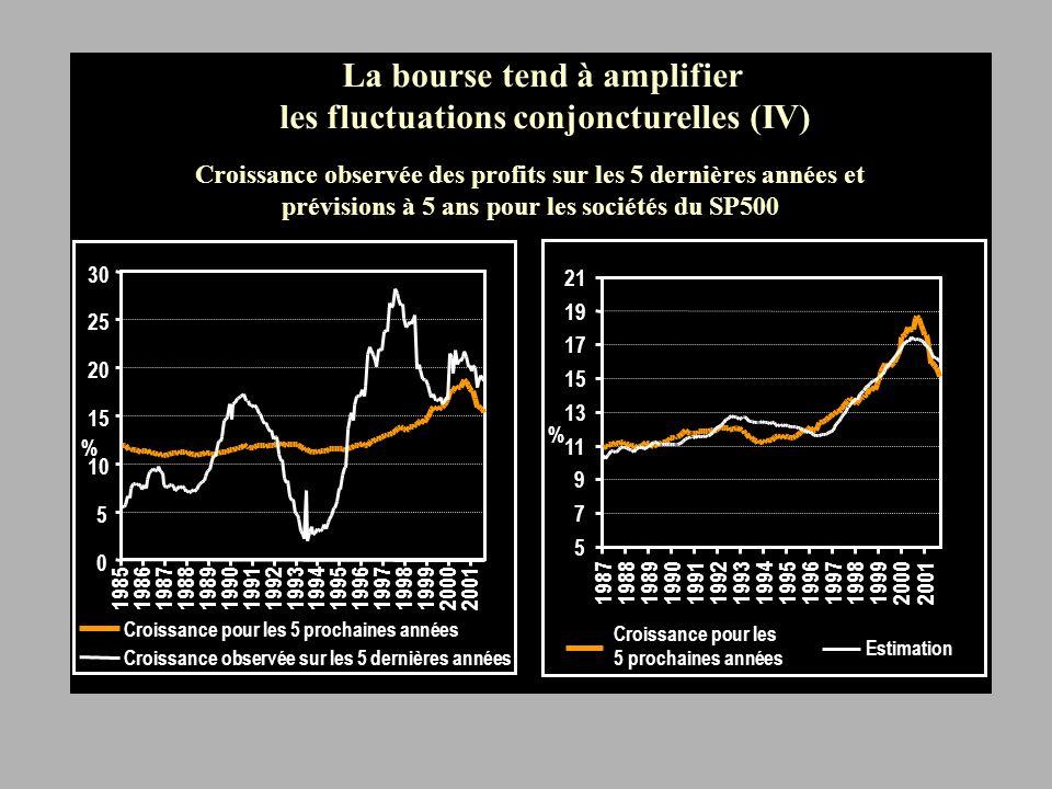 La prime de risque fluctue surtout avec la conjoncture et ne stabilise pas les marchés La bourse tend à amplifier les fluctuations conjoncturelles (Fin!)