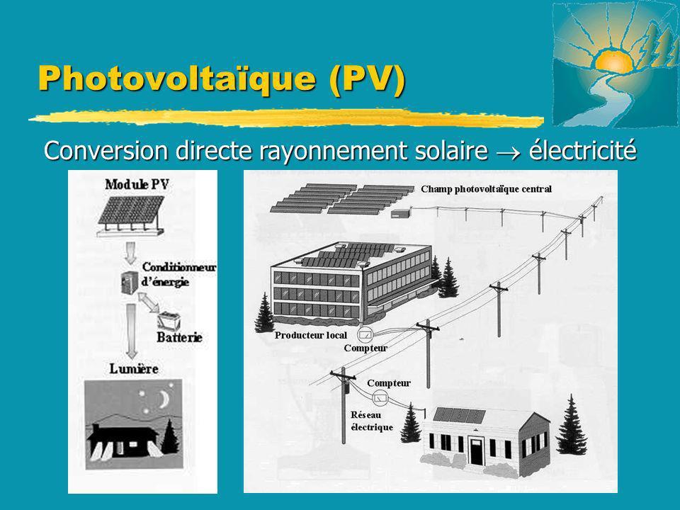 Conversion directe rayonnement solaire électricité Photovoltaïque (PV)