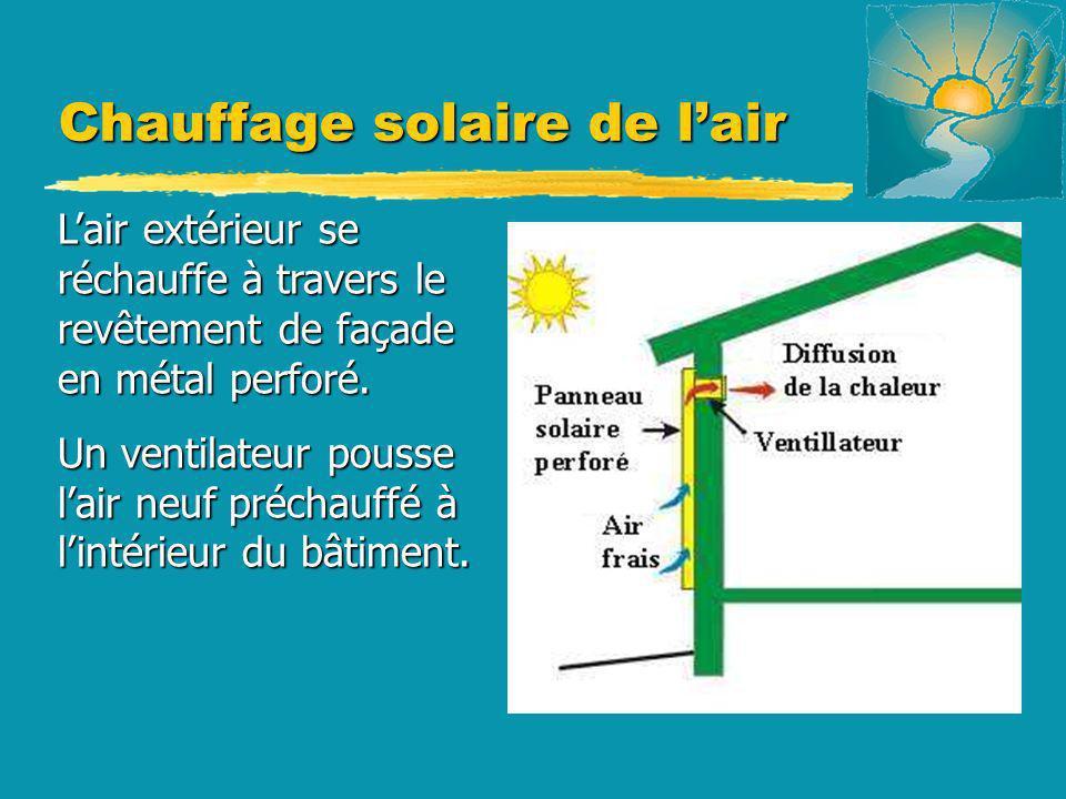 Chauffage solaire de lair Lair extérieur se réchauffe à travers le revêtement de façade en métal perforé. Un ventilateur pousse lair neuf préchauffé à