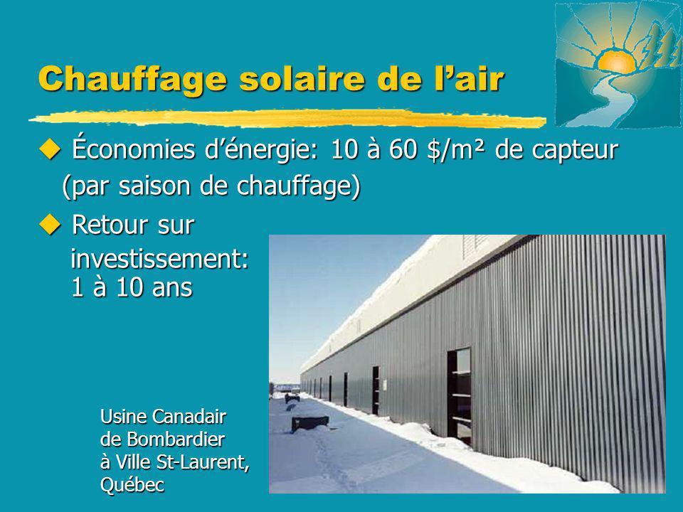 Chauffage solaire de lair u Économies dénergie: 10 à 60 $/m² de capteur (par saison de chauffage) (par saison de chauffage) u Retour sur investissemen