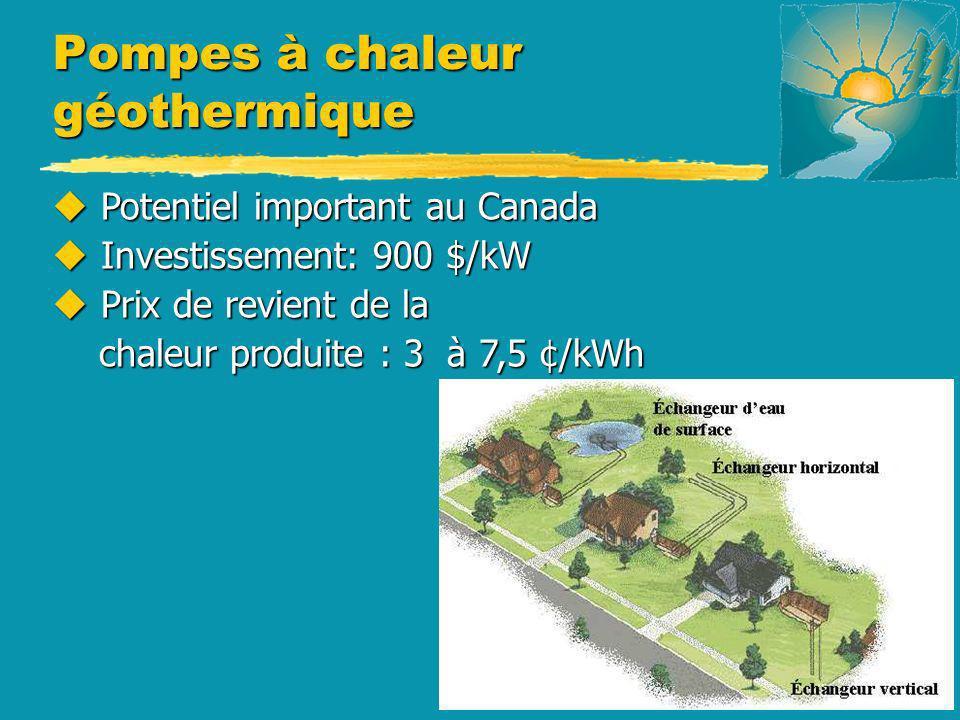 Pompes à chaleur géothermique u Potentiel important au Canada u Investissement: 900 $/kW u Prix de revient de la chaleur produite : 3 à 7,5 ¢/kWh chal