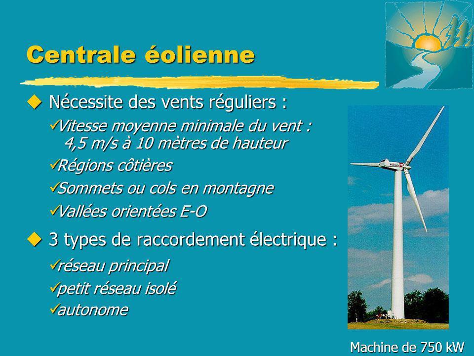 Centrale éolienne u Nécessite des vents réguliers : Vitesse moyenne minimale du vent : Vitesse moyenne minimale du vent : 4,5 m/s à 10 mètres de haute