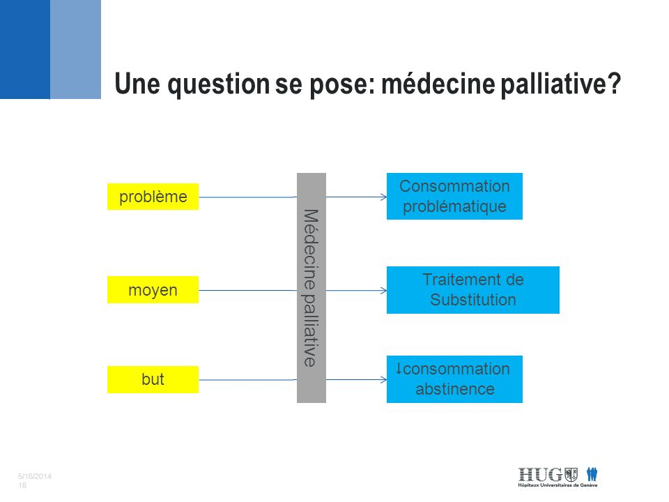 5/16/2014 18 Une question se pose: médecine palliative.