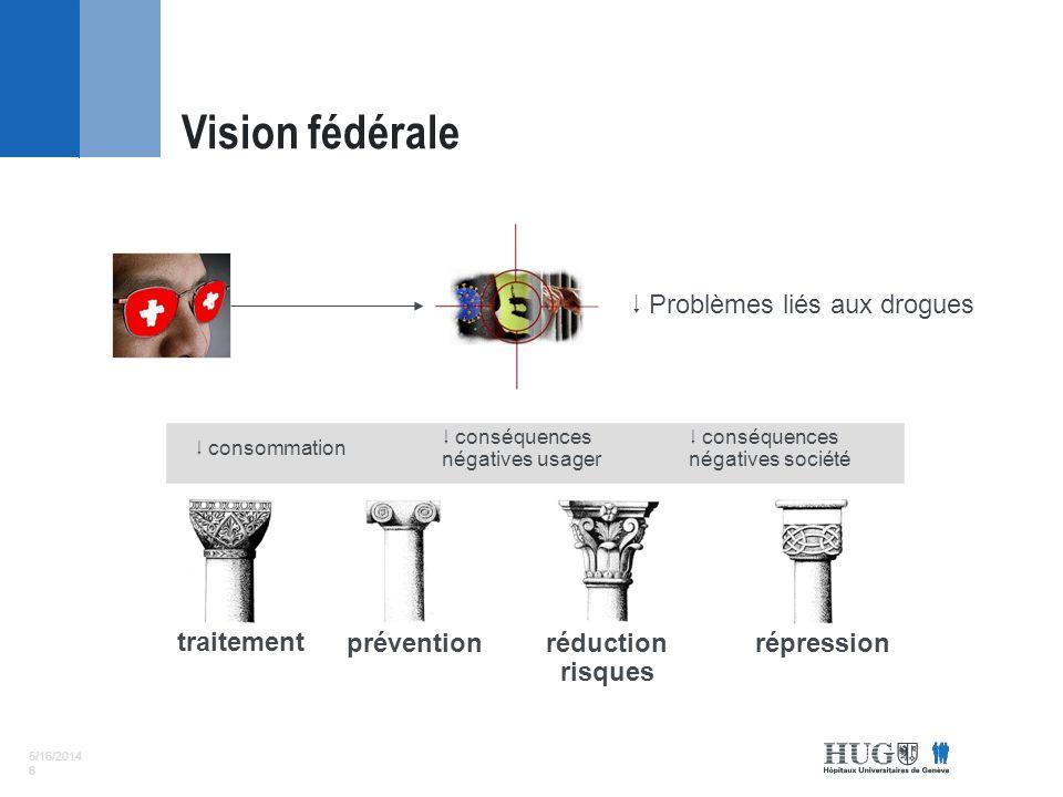 5/16/2014 6 Problèmes liés aux drogues consommation conséquences négatives usager conséquences négatives société traitement préventionréduction risques répression Vision fédérale
