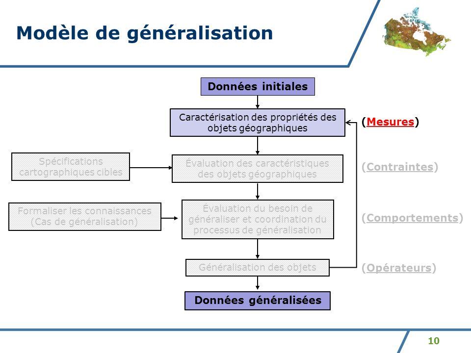 10 Modèle de généralisation Évaluation des caractéristiques des objets géographiques Évaluation du besoin de généraliser et coordination du processus