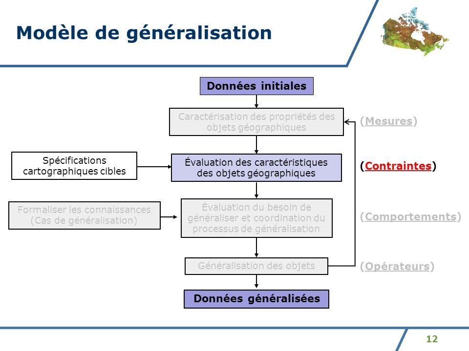 12 Modèle de généralisation Évaluation des caractéristiques des objets géographiques Évaluation du besoin de généraliser et coordination du processus