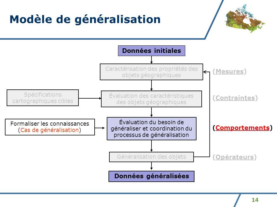 14 Modèle de généralisation Évaluation des caractéristiques des objets géographiques Évaluation du besoin de généraliser et coordination du processus